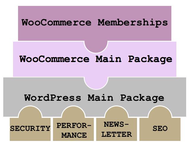 WordPress-Webseiten lassen sich durch unterschiedliche WordPress-Module individuell erweitern